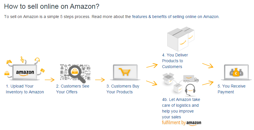 how to sell online on Amazon